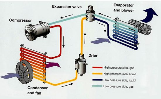 air conditioning basics   route  hot rod highhere    s a block diagram of a typical air conditioning system